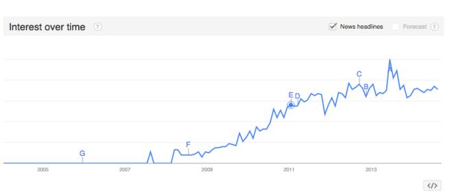 """Google Trend search of """"No Bueno"""""""